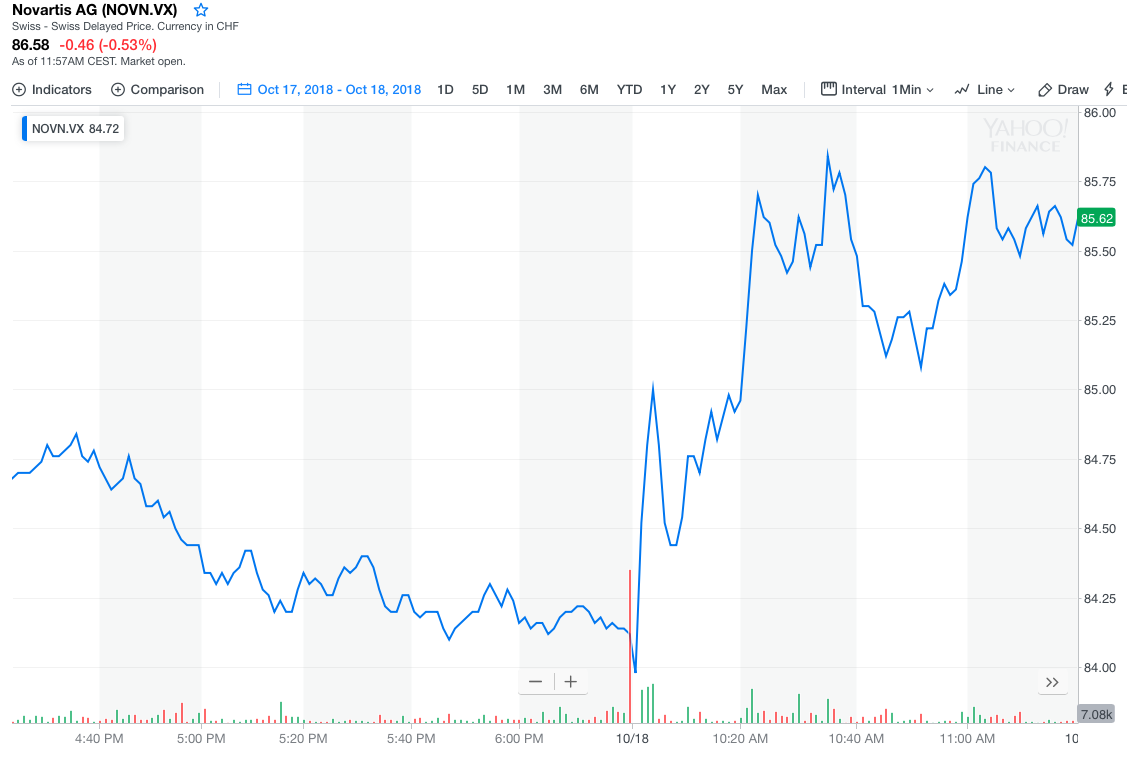 Novartis Swiss stock price